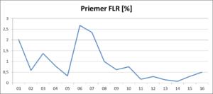 priemer-flr