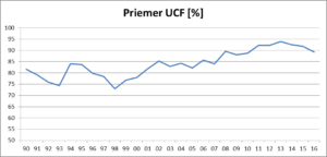 priemer-ucf