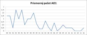 priemerny-pocet-ao1
